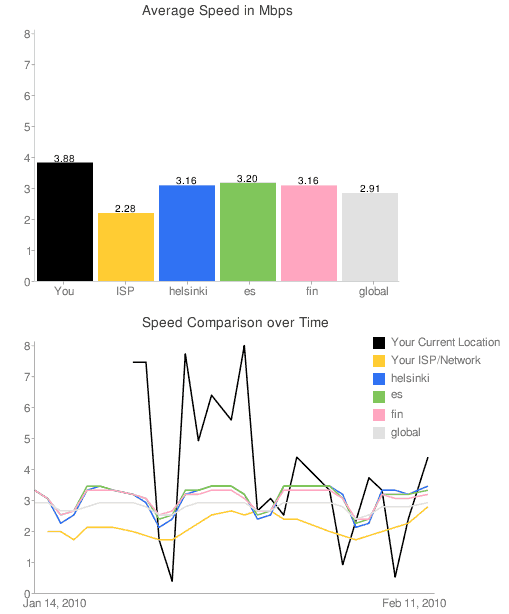 YouTube Video Speed History graphs